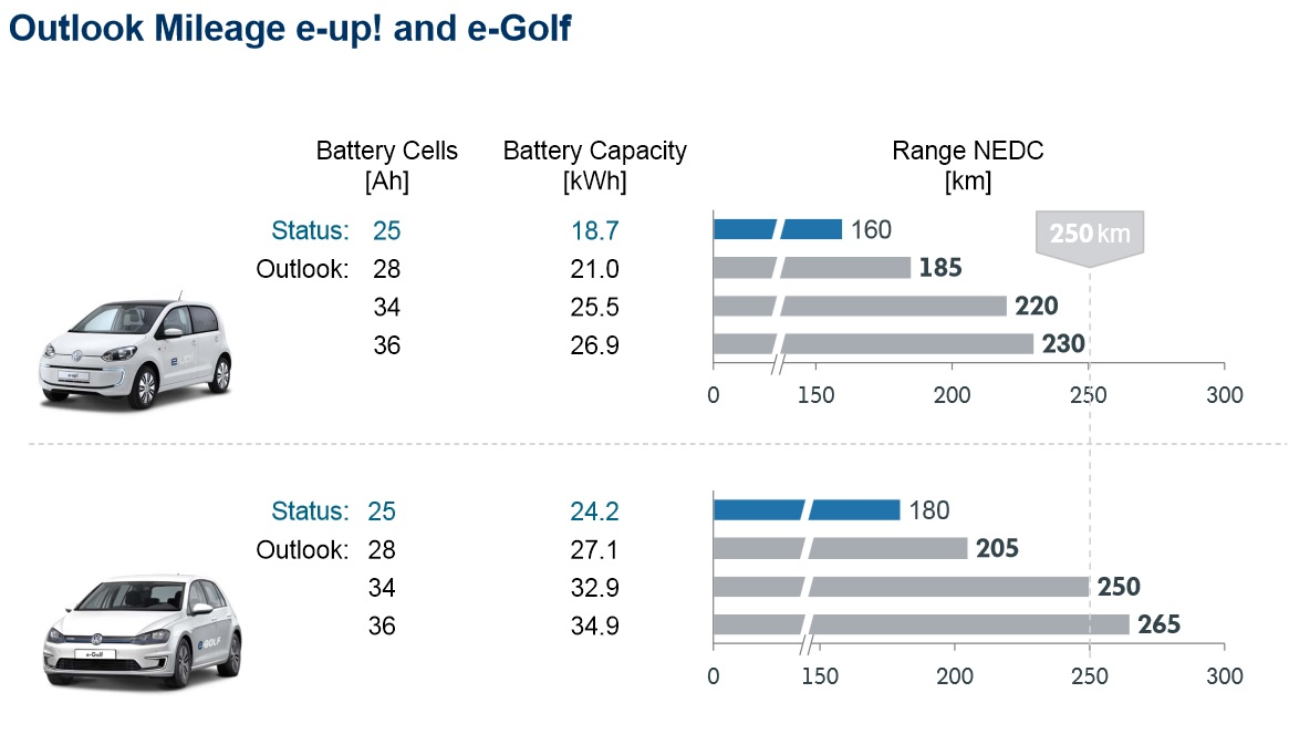 Volkswagen's plan in 2014 for future battery upgrades