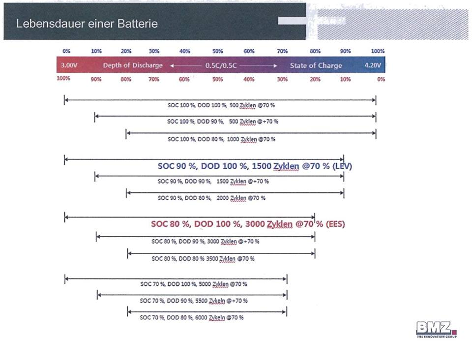 Test-of-Samsung-ICR18650-26F-battery-cel