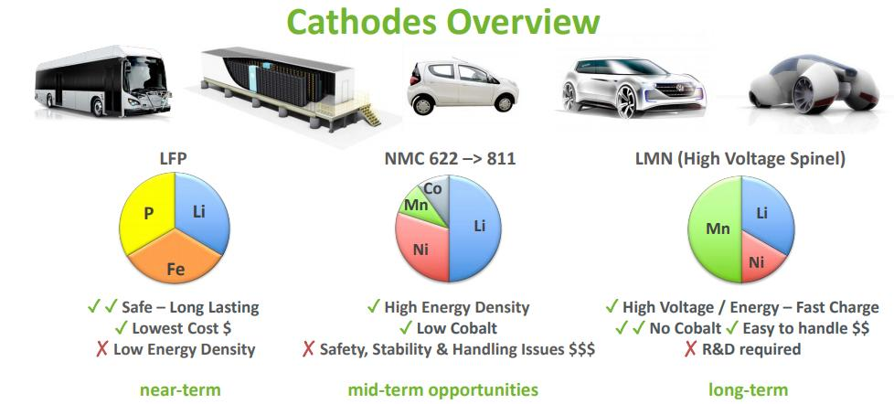 Cathodes overview by Nano One