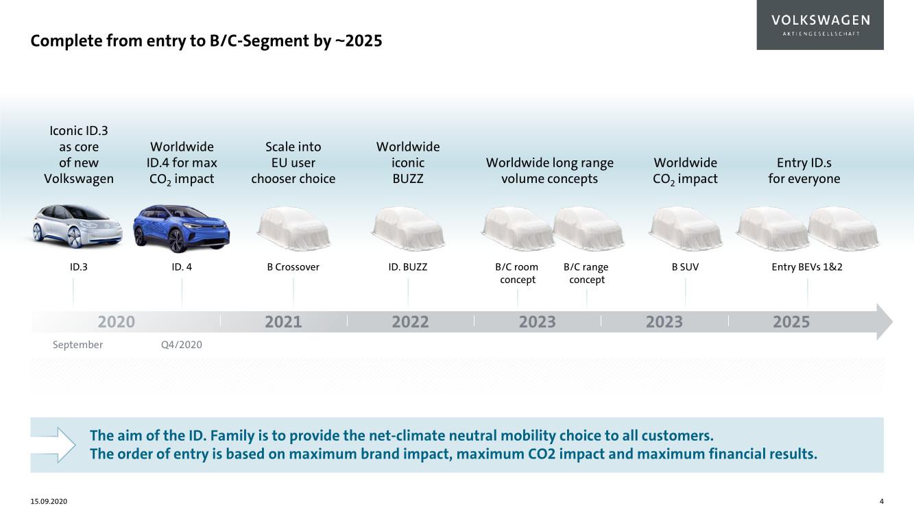 Volkswagen roadmap for electric cars