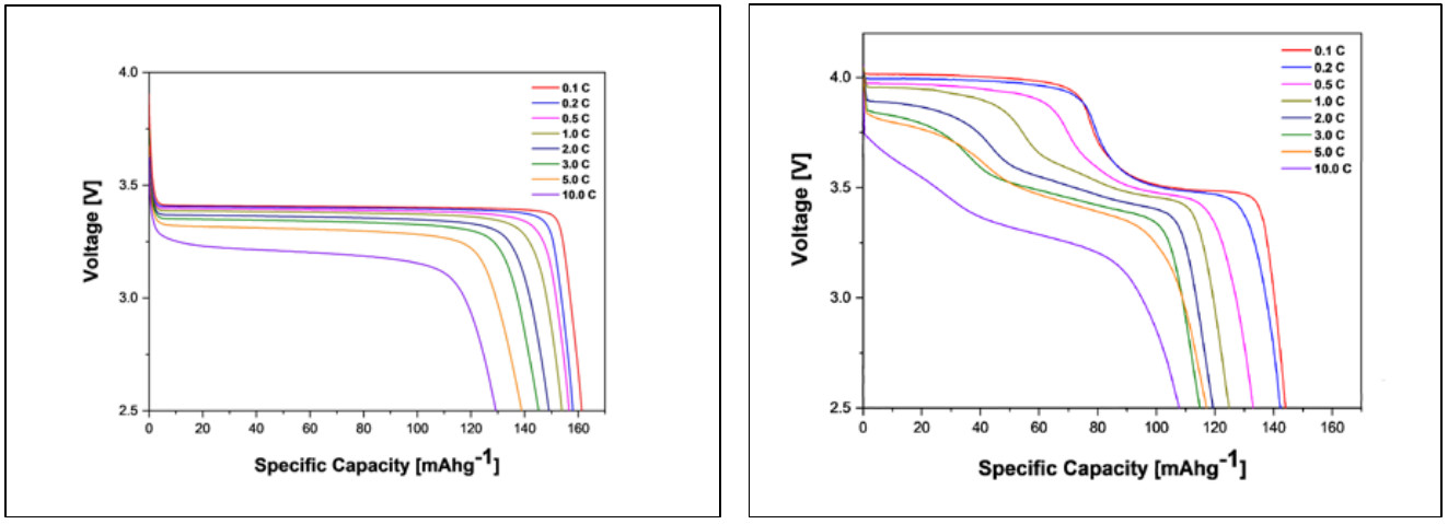 Discharge curves of LFP (left) and LMFP (right) battery cells from VSPC