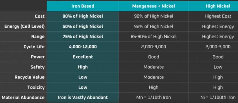 Battery chemistries comparison by Tesla